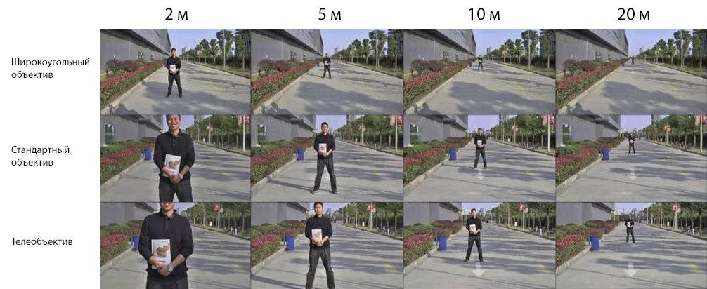 Отличия объективов и поля зрения тепловизора