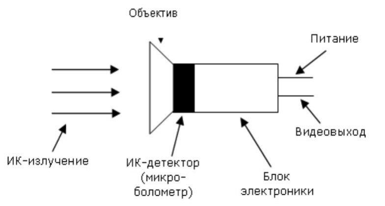 Структура тепловизора